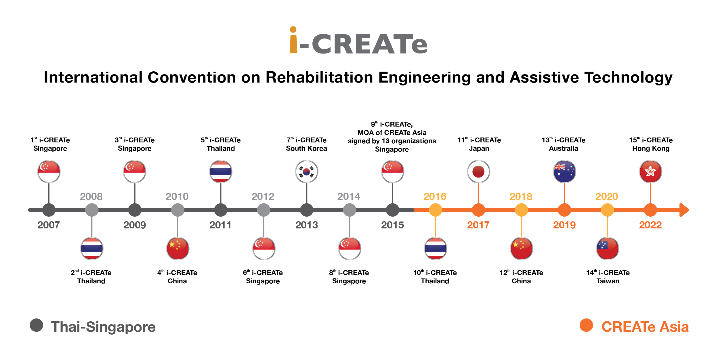 Milestone of i-CREATe